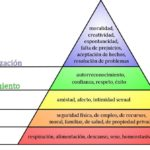 Pirámide de Maslow Biriprensa